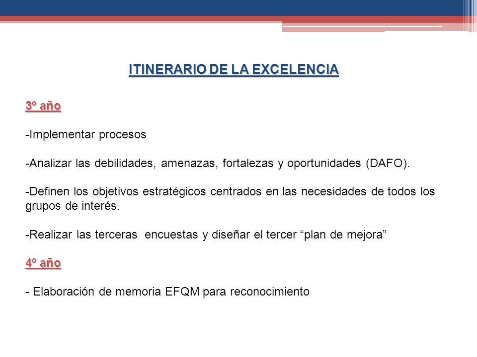 ITINERARIO DE LA EXCELENCIA 3º año -Implementar procesos -Analizar las debilidades, amenazas, fortalezas y oportunidades (DAFO). -Definen los objetivo