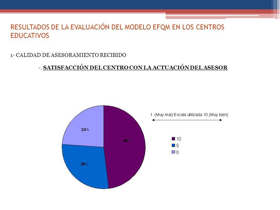 RESULTADOS DE LA EVALUACIÓN DEL MODELO EFQM EN LOS CENTROS EDUCATIVOS 1- CALIDAD DE ASESORAMIENTO RECIBIDO -. SATISFACCIÓN DEL CENTRO CON LA ACTUACIÓN