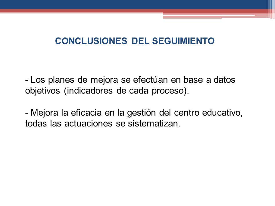 CONCLUSIONES DEL SEGUIMIENTO - Los planes de mejora se efectúan en base a datos objetivos (indicadores de cada proceso). - Mejora la eficacia en la ge