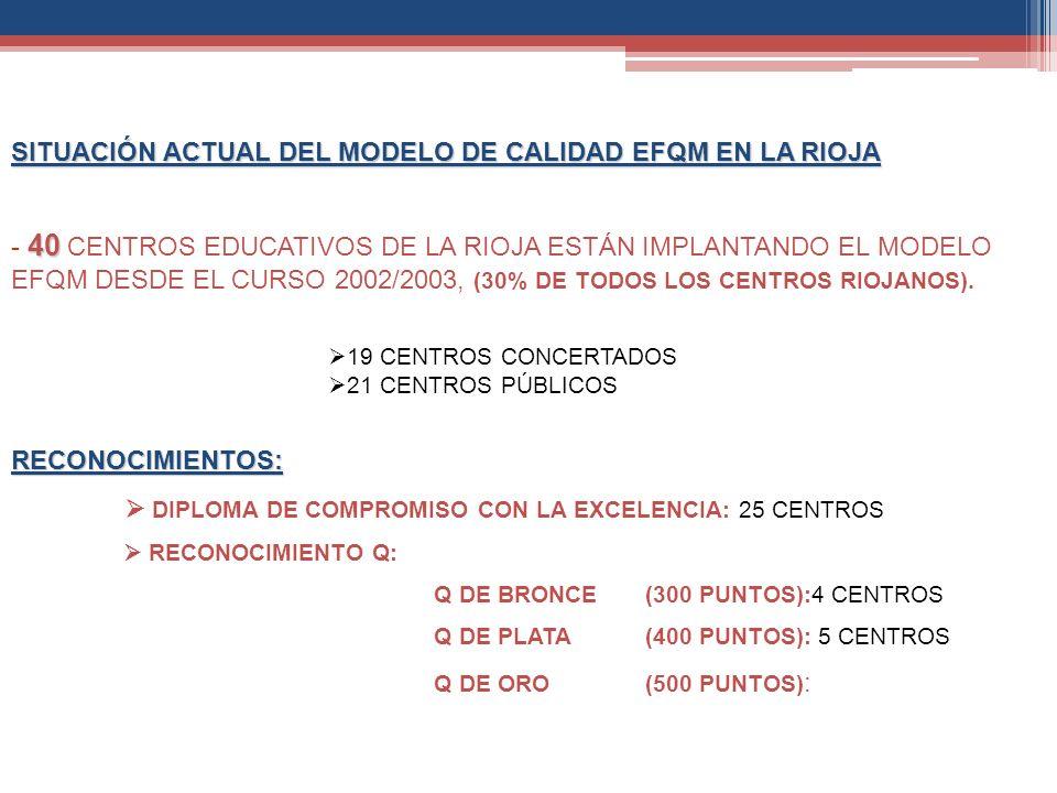 SITUACIÓN ACTUAL DEL MODELO DE CALIDAD EFQM EN LA RIOJA 40 - 40 CENTROS EDUCATIVOS DE LA RIOJA ESTÁN IMPLANTANDO EL MODELO EFQM DESDE EL CURSO 2002/20