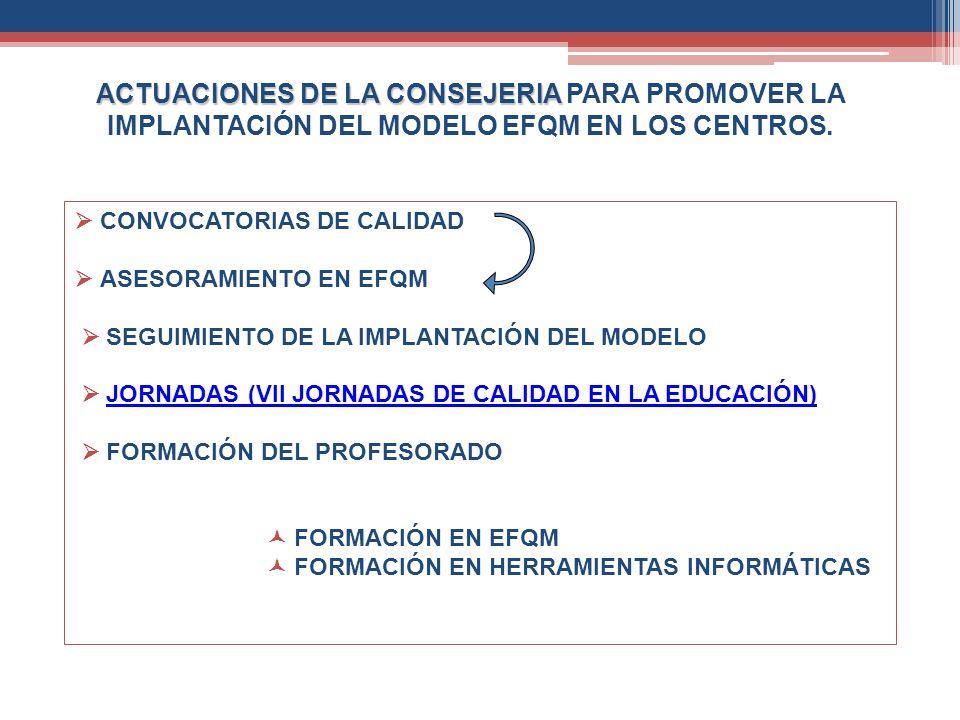 ACTUACIONES DE LA CONSEJERIA ACTUACIONES DE LA CONSEJERIA PARA PROMOVER LA IMPLANTACIÓN DEL MODELO EFQM EN LOS CENTROS. CONVOCATORIAS DE CALIDAD ASESO