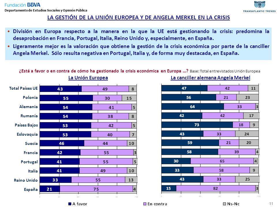 LA GESTIÓN DE LA UNIÓN EUROPEA Y DE ANGELA MERKEL EN LA CRISIS Departamento de Estudios Sociales y Opinión Pública División en Europa respecto a la ma