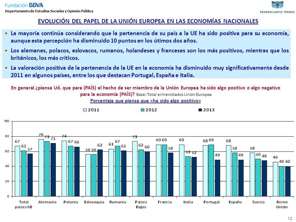 12 Departamento de Estudios Sociales y Opinión Pública EVOLUCIÓN DEL PAPEL DE LA UNIÓN EUROPEA EN LAS ECONOMÍAS NACIONALES La mayoría continúa conside