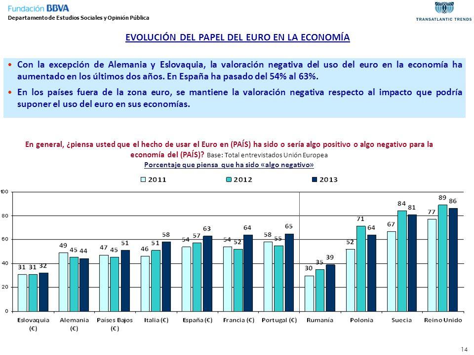 14 Departamento de Estudios Sociales y Opinión Pública Con la excepción de Alemania y Eslovaquia, la valoración negativa del uso del euro en la econom