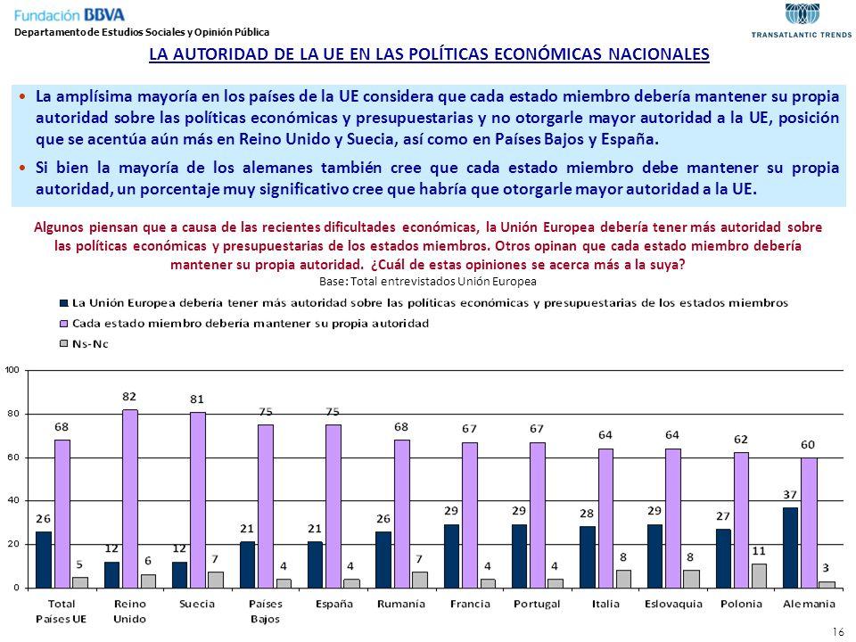 16 LA AUTORIDAD DE LA UE EN LAS POLÍTICAS ECONÓMICAS NACIONALES Algunos piensan que a causa de las recientes dificultades económicas, la Unión Europea