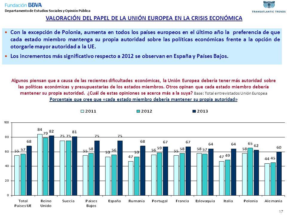 17 Departamento de Estudios Sociales y Opinión Pública Con la excepción de Polonia, aumenta en todos los países europeos en el último año la preferenc
