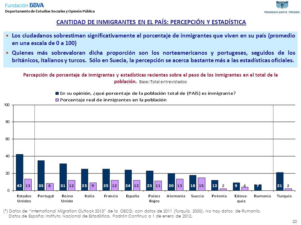 20 CANTIDAD DE INMIGRANTES EN EL PAÍS: PERCEPCIÓN Y ESTADÍSTICA Departamento de Estudios Sociales y Opinión Pública Percepción de porcentaje de inmigr