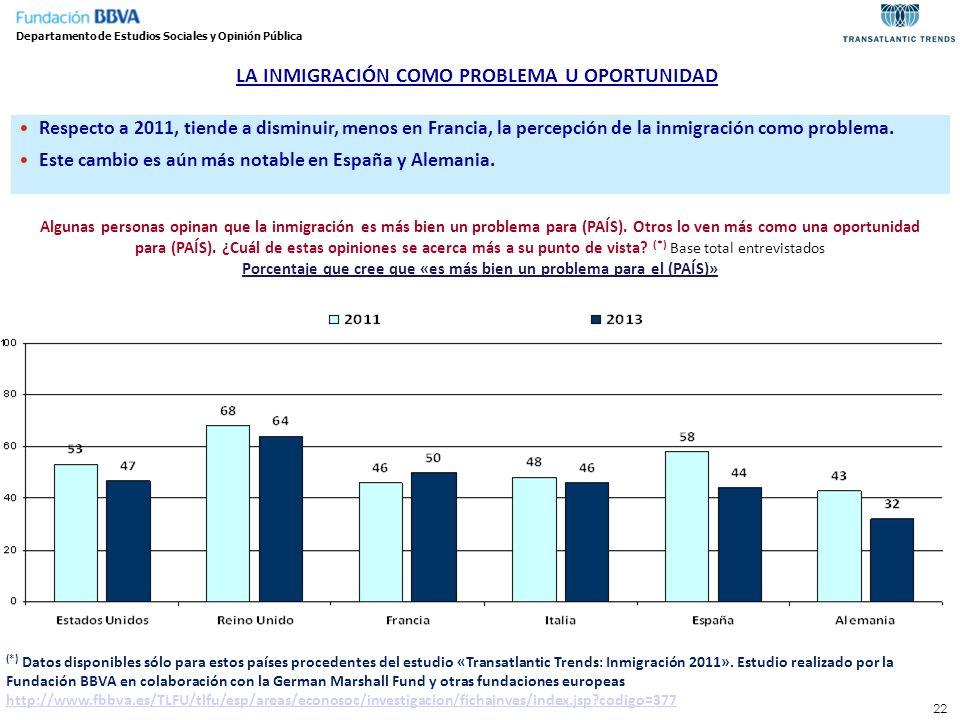 22 LA INMIGRACIÓN COMO PROBLEMA U OPORTUNIDAD Departamento de Estudios Sociales y Opinión Pública Algunas personas opinan que la inmigración es más bi
