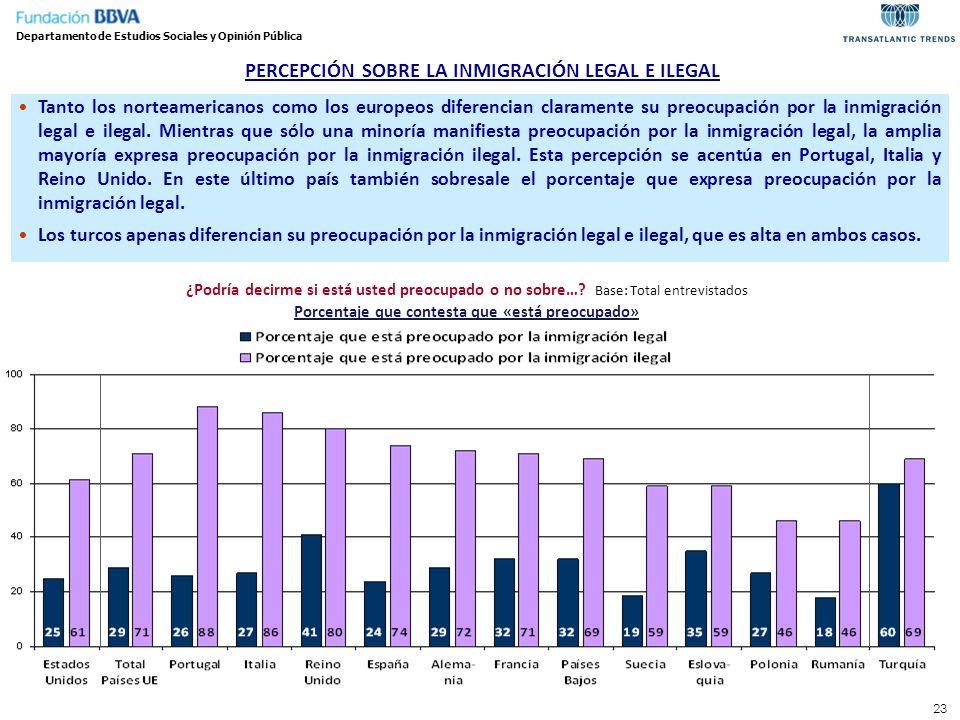 23 PERCEPCIÓN SOBRE LA INMIGRACIÓN LEGAL E ILEGAL ¿Podría decirme si está usted preocupado o no sobre…? Base: Total entrevistados Porcentaje que conte
