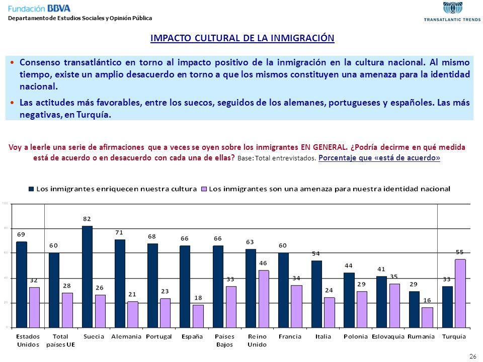 IMPACTO CULTURAL DE LA INMIGRACIÓN Departamento de Estudios Sociales y Opinión Pública Consenso transatlántico en torno al impacto positivo de la inmi