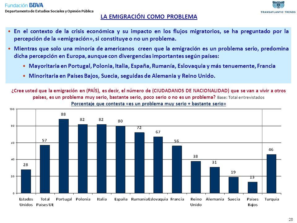 28 LA EMIGRACIÓN COMO PROBLEMA ¿Cree usted que la emigración en (PAÍS), es decir, el número de (CIUDADANOS DE NACIONALIDAD) que se van a vivir a otros