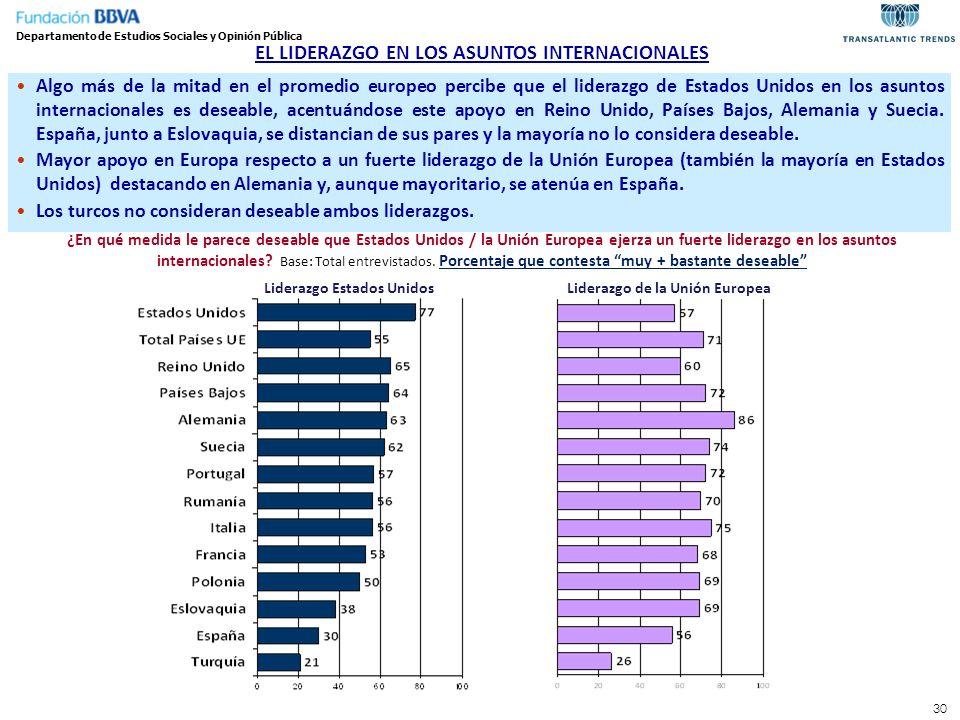 30 EL LIDERAZGO EN LOS ASUNTOS INTERNACIONALES Algo más de la mitad en el promedio europeo percibe que el liderazgo de Estados Unidos en los asuntos i