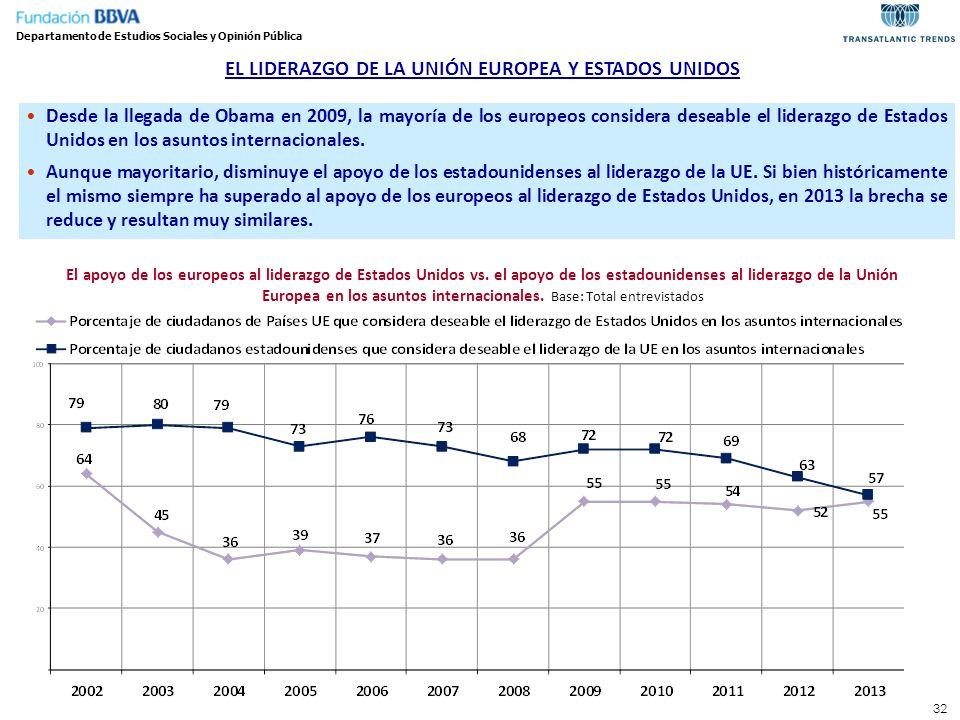 32 EL LIDERAZGO DE LA UNIÓN EUROPEA Y ESTADOS UNIDOS Departamento de Estudios Sociales y Opinión Pública Desde la llegada de Obama en 2009, la mayoría