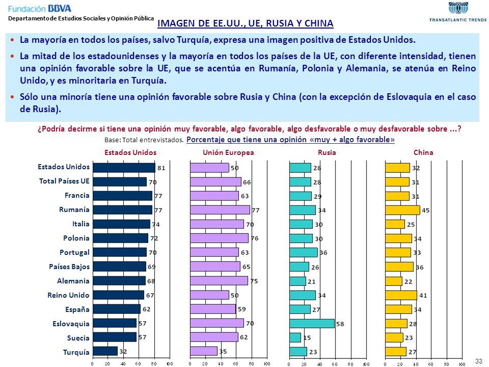 IMAGEN DE EE.UU., UE, RUSIA Y CHINA Departamento de Estudios Sociales y Opinión Pública La mayoría en todos los países, salvo Turquía, expresa una ima