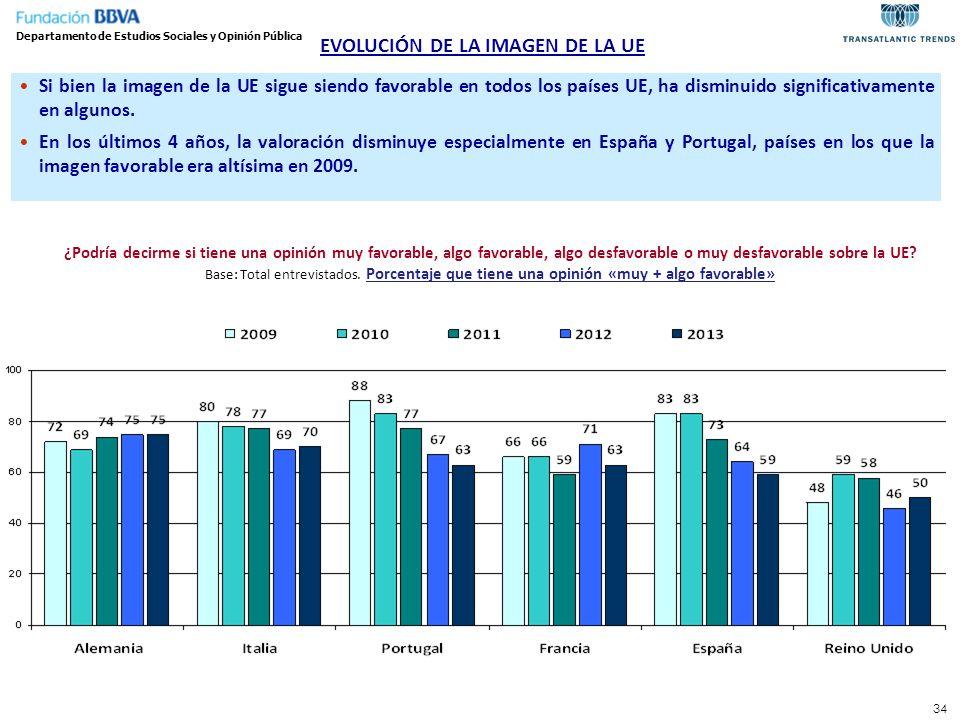 EVOLUCIÓN DE LA IMAGEN DE LA UE Departamento de Estudios Sociales y Opinión Pública Si bien la imagen de la UE sigue siendo favorable en todos los paí