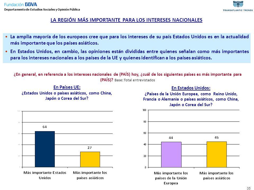 35 LA REGIÓN MÁS IMPORTANTE PARA LOS INTERESES NACIONALES La amplia mayoría de los europeos cree que para los intereses de su país Estados Unidos es e