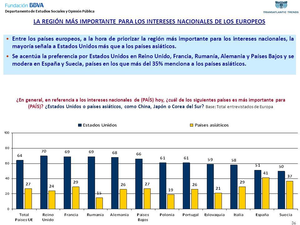 36 LA REGIÓN MÁS IMPORTANTE PARA LOS INTERESES NACIONALES DE LOS EUROPEOS Entre los países europeos, a la hora de priorizar la región más importante p