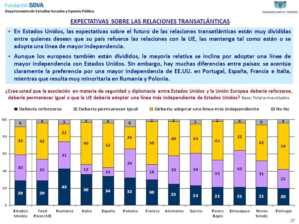 37 EXPECTATIVAS SOBRE LAS RELACIONES TRANSATLÁNTICAS En Estados Unidos, las expectativas sobre el futuro de las relaciones transatlánticas están muy d