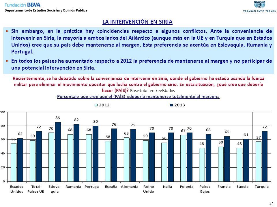 42 LA INTERVENCIÓN EN SIRIA Departamento de Estudios Sociales y Opinión Pública Recientemente, se ha debatido sobre la conveniencia de intervenir en S