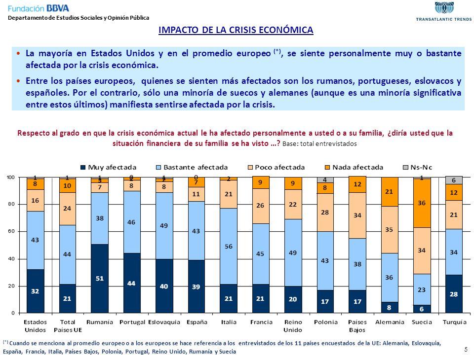 5 La mayoría en Estados Unidos y en el promedio europeo (*), se siente personalmente muy o bastante afectada por la crisis económica. Entre los países