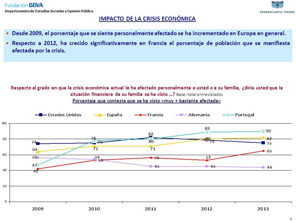 6 IMPACTO DE LA CRISIS ECONÓMICA Desde 2009, el porcentaje que se siente personalmente afectado se ha incrementado en Europa en general. Respecto a 20
