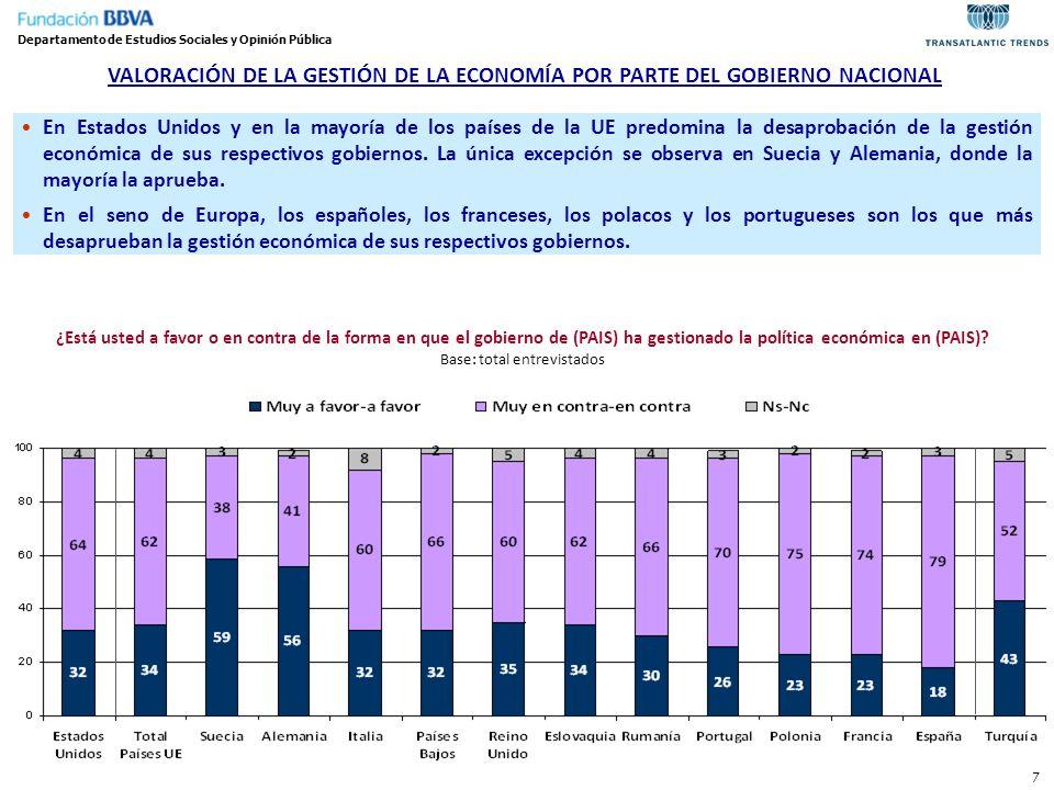 7 VALORACIÓN DE LA GESTIÓN DE LA ECONOMÍA POR PARTE DEL GOBIERNO NACIONAL En Estados Unidos y en la mayoría de los países de la UE predomina la desapr