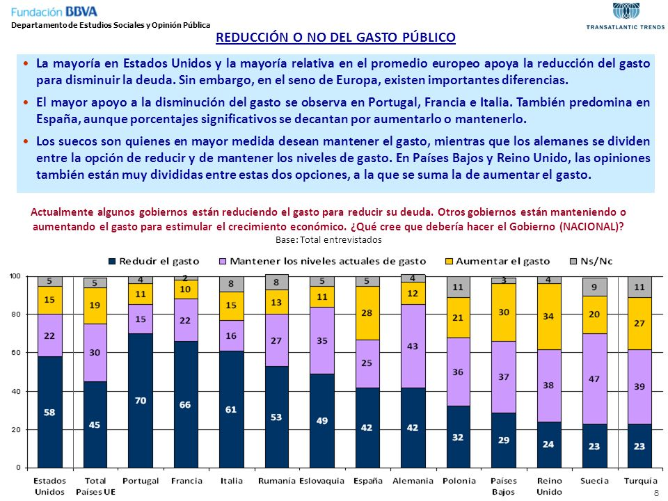 8 REDUCCIÓN O NO DEL GASTO PÚBLICO La mayoría en Estados Unidos y la mayoría relativa en el promedio europeo apoya la reducción del gasto para disminu