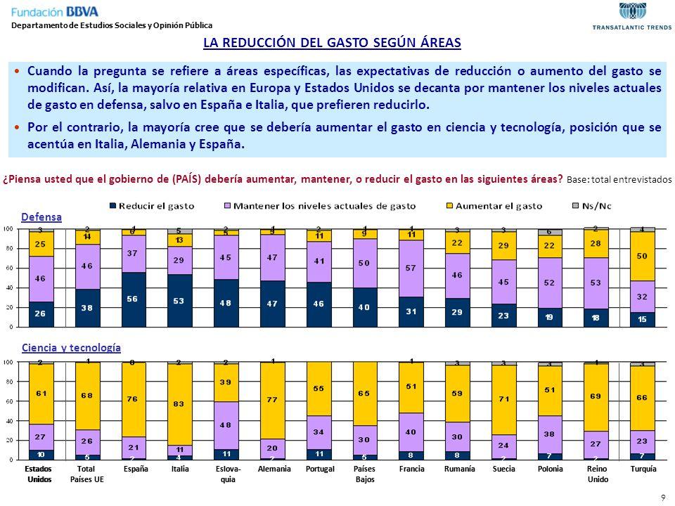 50 RASGOS DESTACADOS EN ESPAÑA Departamento de Estudios Sociales y Opinión Pública En relación a sus pares europeos, los españoles: Se sitúan entre los europeos que más se sienten afectados por la crisis económica (el 82% de los españoles se siente muy o bastante afectado frente al 65% en el promedio europeo), y expresan una valoración más negativa de la gestión económica del gobierno nacional (el 18% la aprueba frente al 34% en el promedio europeo) Son también quienes valoran más negativamente la gestión de la UE en la crisis económica en Europa (el 21% la aprueba frente al 43% en el promedio europeo) y, especialmente, la gestión de la canciller alemana Angela Merkel (el 15% de los españoles la aprueba frente al 47% en el promedio europeo) Se colocan entre quienes más prefieren que cada estado miembro defina su política económica y presupuestaria antes que delegar mayor autoridad a la UE (el 75% frente al 68% en el promedio europeo) Respecto al fenómeno migratorio, se reduce la preocupación por la inmigración (el porcentaje que considera que es un problema disminuye del 58% en 2011 al 44% en 2013), al tiempo que destacan entre quienes más perciben la emigración como un problema serio.