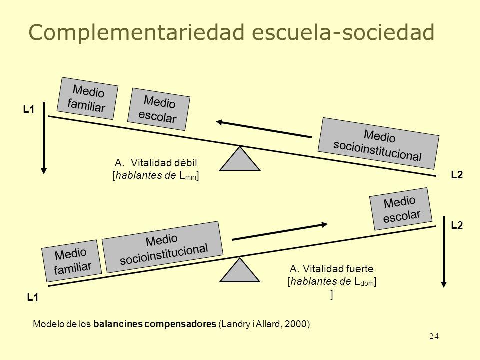 24 Complementariedad escuela-sociedad Medio familiar Medio escolar Medio socioinstitucional A. Vitalidad débil [hablantes de L min ] Medio familiar Me