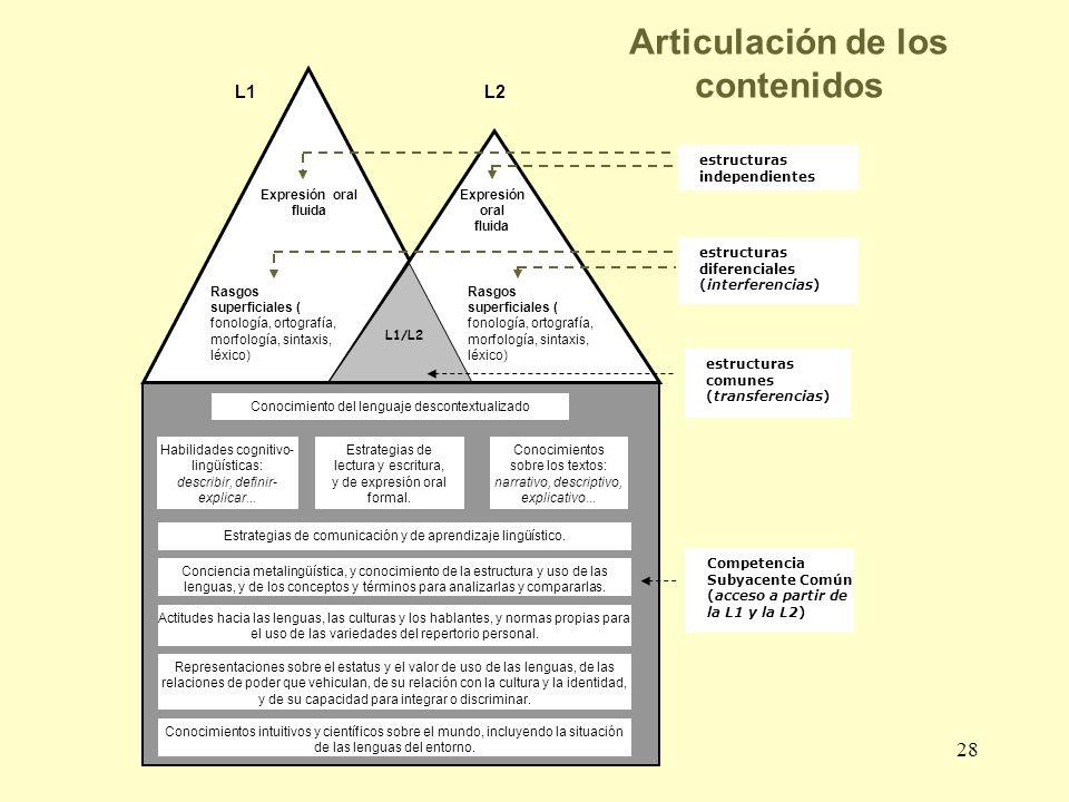 28 Articulación de los contenidos L1/L2 estructuras diferenciales (interferencias) estructuras comunes (transferencias) Competencia Subyacente Común (