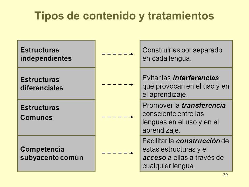 29 Tipos de contenido y tratamientos Estructuras independientes Construirlas por separado en cada lengua. Estructuras diferenciales Evitar las interfe