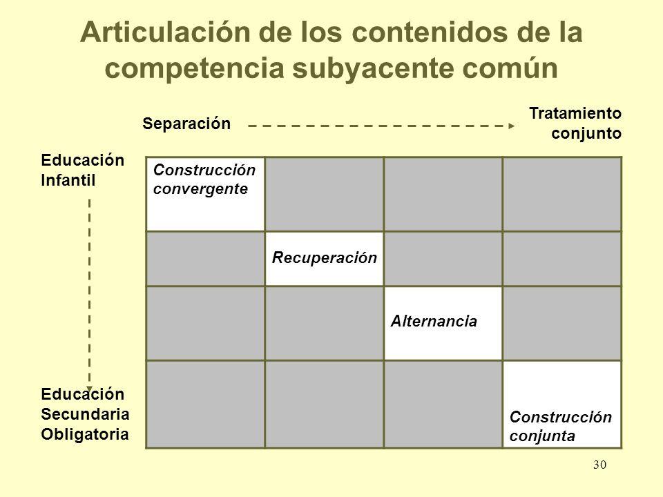 30 Articulación de los contenidos de la competencia subyacente común Construcción convergente Recuperación Alternancia Construcción conjunta Separació