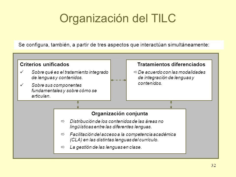 32 Organización del TILC Criterios unificados Sobre qué es el tratamiento integrado de lenguas y contenidos. Sobre sus componentes fundamentales y sob