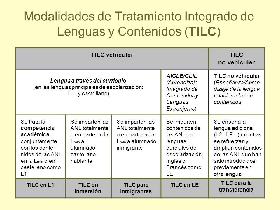 35 Modalidades de Tratamiento Integrado de Lenguas y Contenidos (TILC) TILC vehicularTILC no vehicular Lengua a través del currículo (en las lenguas p