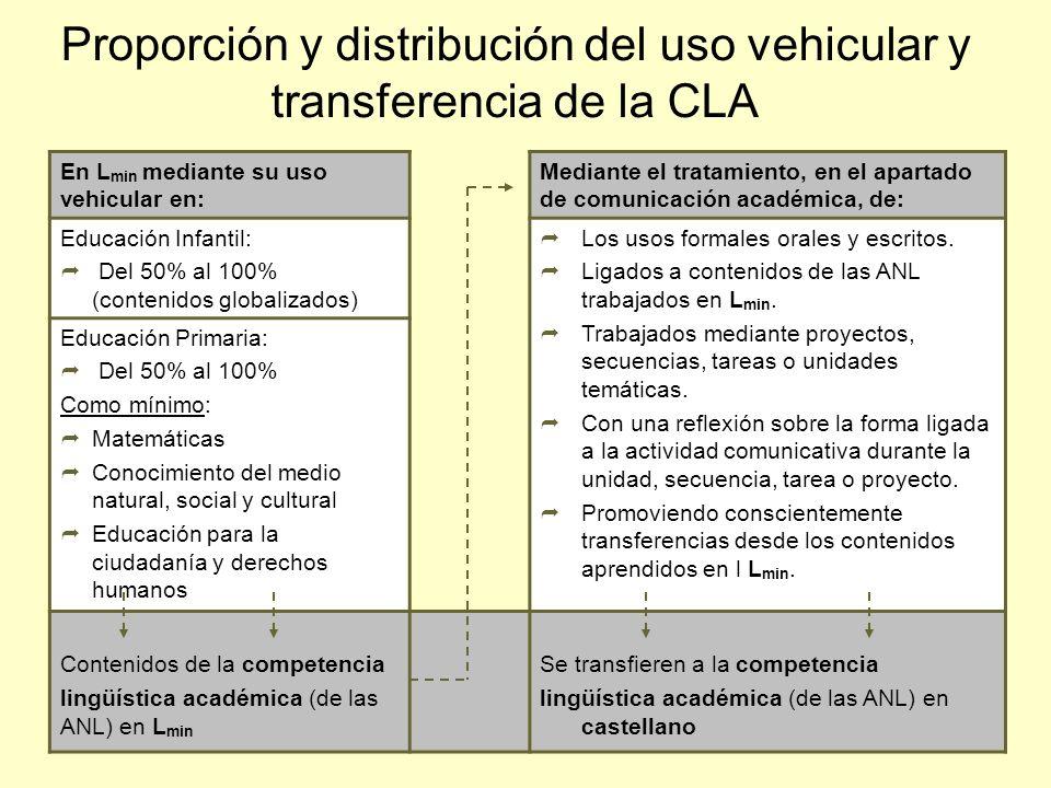 36 En L min mediante su uso vehicular en: Mediante el tratamiento, en el apartado de comunicación académica, de: Educación Infantil: Del 50% al 100% (
