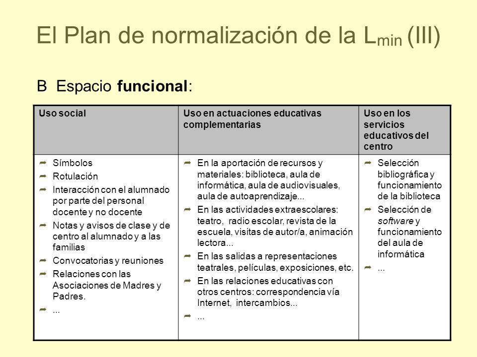 39 El Plan de normalización de la L min (III) Uso socialUso en actuaciones educativas complementarias Uso en los servicios educativos del centro Símbo