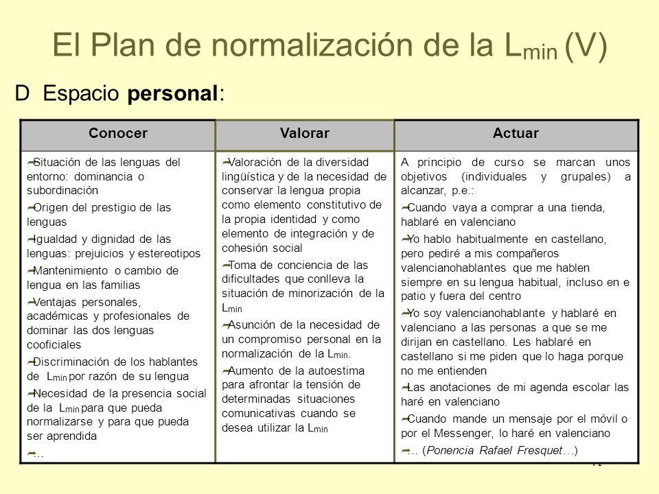 41 El Plan de normalización de la L min (V) ConocerValorarActuar Situación de las lenguas del entorno: dominancia o subordinación Origen del prestigio