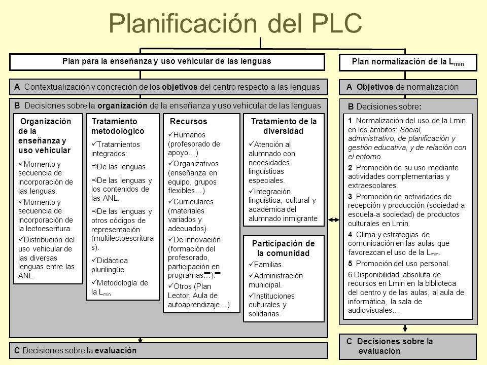 42 B Decisiones sobre la organización de la enseñanza y uso vehicular de las lenguas Planificación del PLC Organización de la enseñanza y uso vehicula