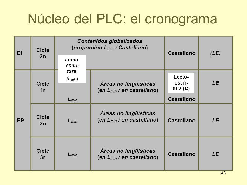 43 Núcleo del PLC: el cronograma EI Cicle 2n Contenidos globalizados (proporción L min / Castellano) Castellano(LE) EP Cicle 1r L min Áreas no lingüís