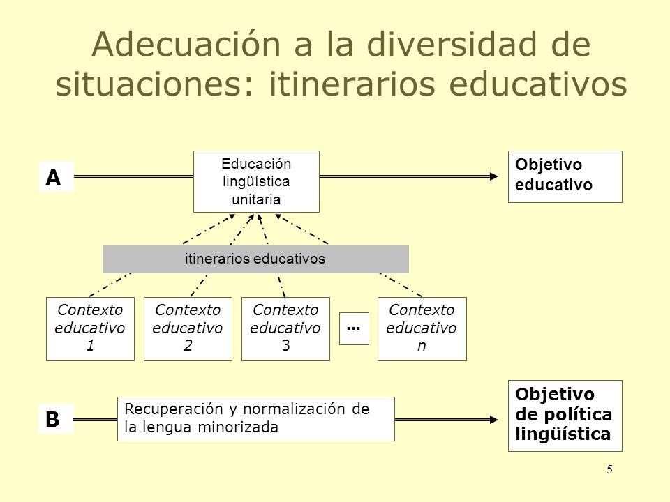 5 Adecuación a la diversidad de situaciones: itinerarios educativos Contexto educativo 1 Contexto educativo 2 Contexto educativo 3 Contexto educativo