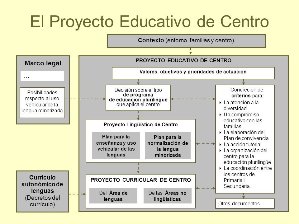 6 PROYECTO EDUCATIVO DE CENTRO El Proyecto Educativo de Centro Valores, objetivos y prioridades de actuación Decisión sobre el tipo de programa de edu
