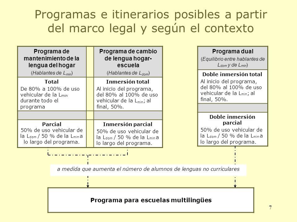 7 Programas e itinerarios posibles a partir del marco legal y según el contexto Programa de mantenimiento de la lengua del hogar (Hablantes de L min )