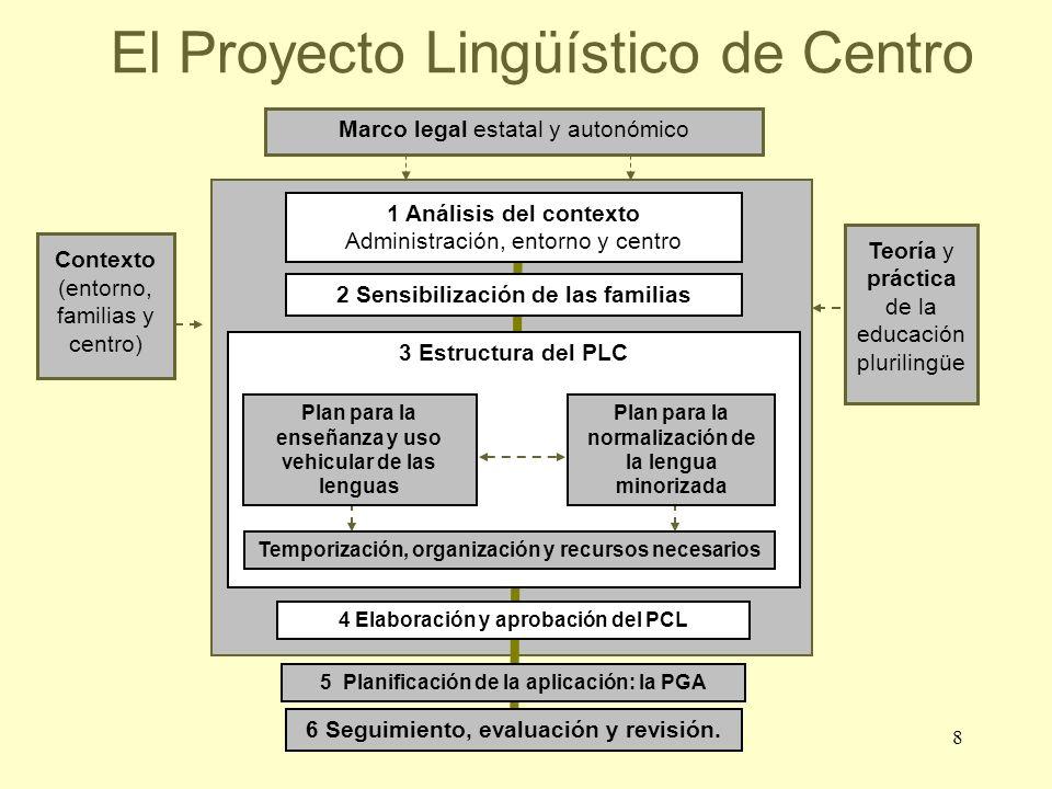8 El Proyecto Lingüístico de Centro 1 Análisis del contexto Administración, entorno y centro 2 Sensibilización de las familias 6 Seguimiento, evaluaci