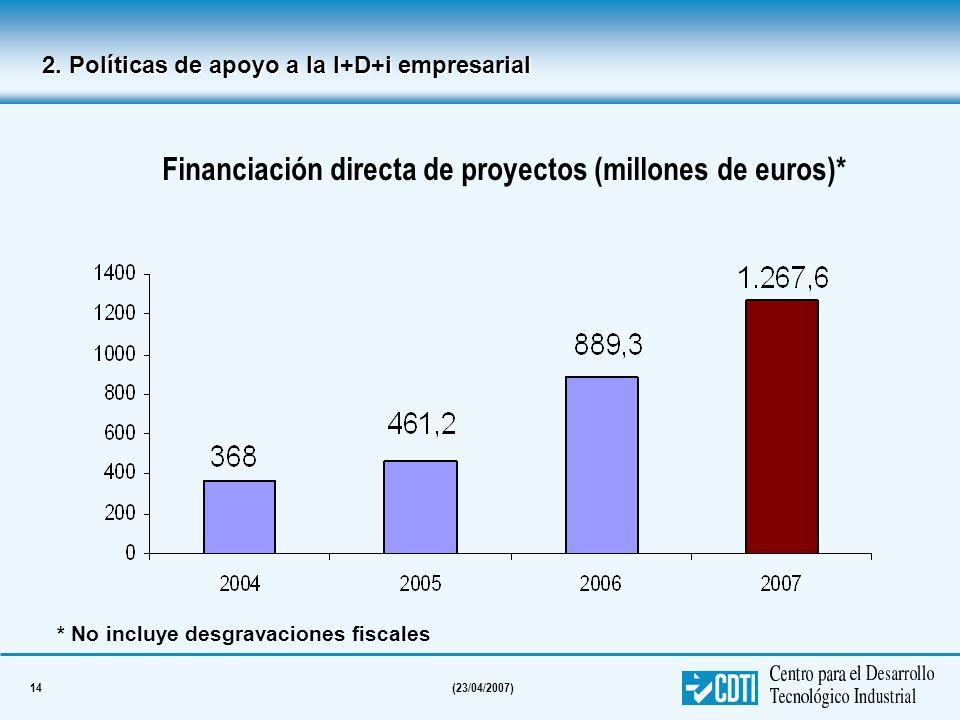 14(23/04/2007) Financiación directa de proyectos (millones de euros)* * No incluye desgravaciones fiscales 2. Políticas de apoyo a la I+D+i empresaria