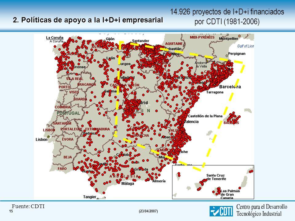 15(23/04/2007) 14.926 proyectos de I+D+i financiados por CDTI (1981-2006) Fuente: CDTI 2. Políticas de apoyo a la I+D+i empresarial