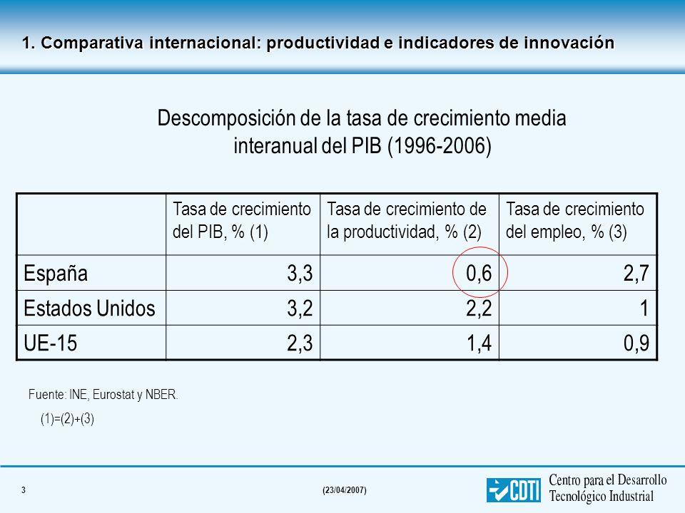 4(23/04/2007) Los determinantes de la productividad 1995-2005 (tasa de crecimiento media interanual) La productividad es función de: España Estados Unidos AlemaniaFrancia Reino Unido Capital total / empleado 0,60,70,60,70,6 Productividad total de los factores -0,11,41,11,21,4 TOTAL0,52,11,71,92,0 Fuente: OCDE (2007) 1.