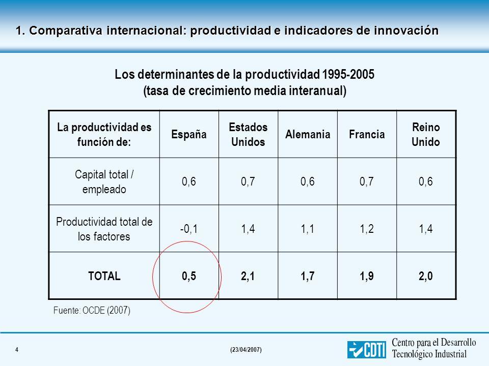 4(23/04/2007) Los determinantes de la productividad 1995-2005 (tasa de crecimiento media interanual) La productividad es función de: España Estados Un