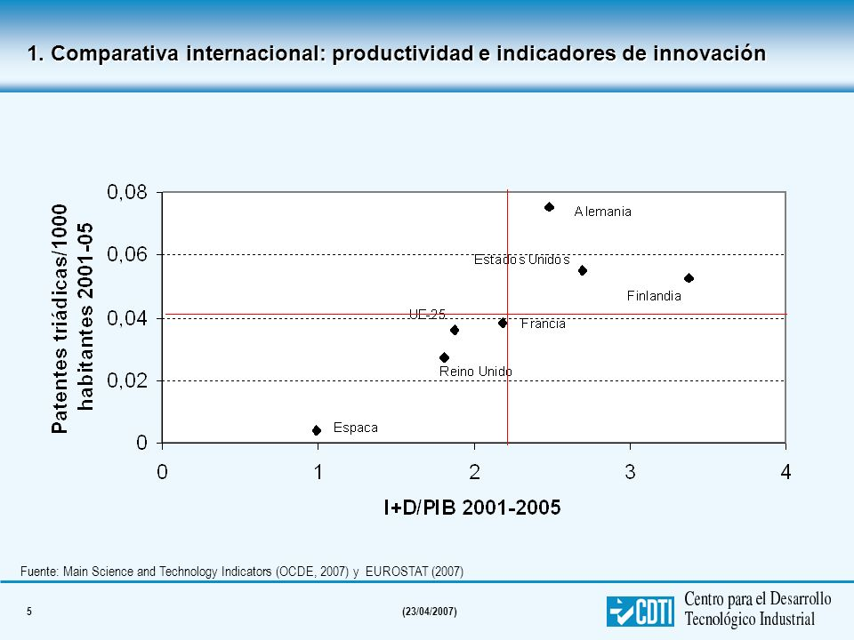 5(23/04/2007) Fuente: Main Science and Technology Indicators (OCDE, 2007) y EUROSTAT (2007) 1. Comparativa internacional: productividad e indicadores