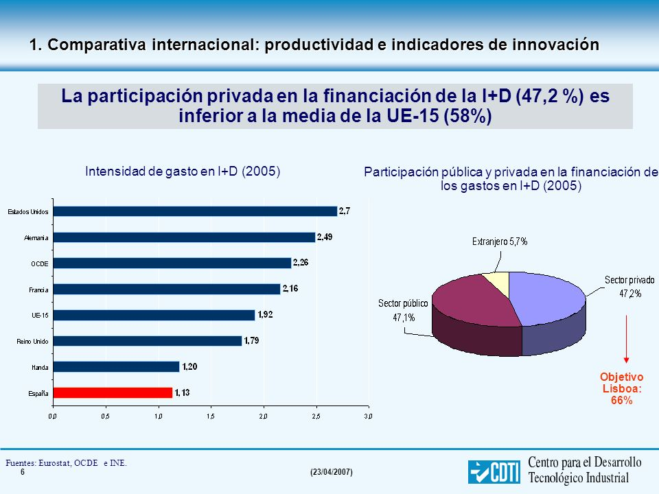 6(23/04/2007) Intensidad de gasto en I+D (2005) Participación pública y privada en la financiación de los gastos en I+D (2005) Fuentes: Eurostat, OCDE