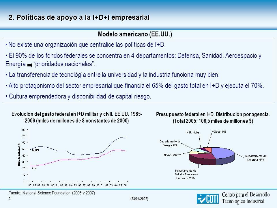9(23/04/2007) 2. Políticas de apoyo a la I+D+i empresarial No existe una organización que centralice las políticas de I+D. El 90% de los fondos federa